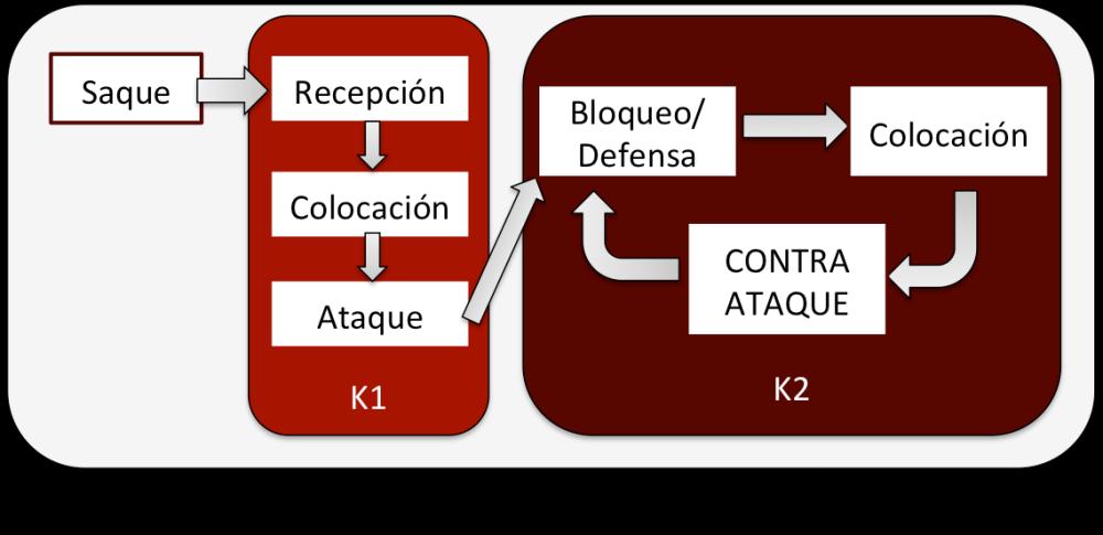 Complejos de Juego: K1 y K2 (3/3)