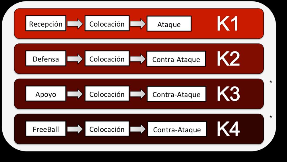 Complejos de Juego: K3 y K4