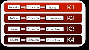K3-K4