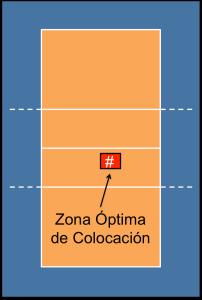 Zona Óptima de Colocación