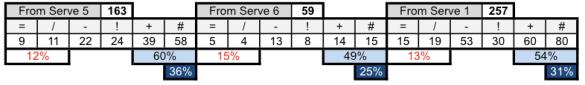 Valor de recepción en función de la zona de saque