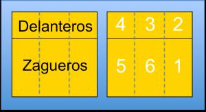 Posiciones voleibol