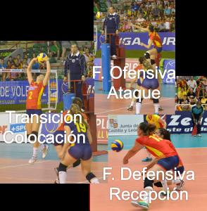 Fases del Juego en Voleibol