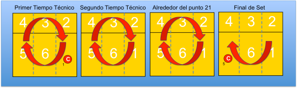 vueltas por set en voleibol