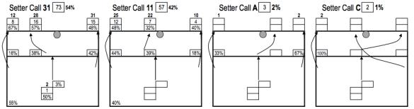 Llamadas del Colocador para la Rotación 6