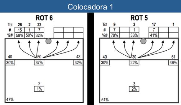 Distribución de Ataque Rotación 6 y 5