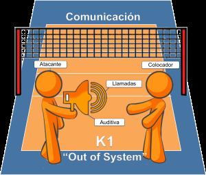 Comunicación K1 Out System