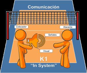 Comunicación K1 In System