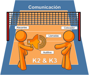 Comunicación K2-K3