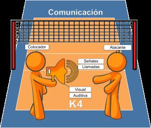 Comunicación K4